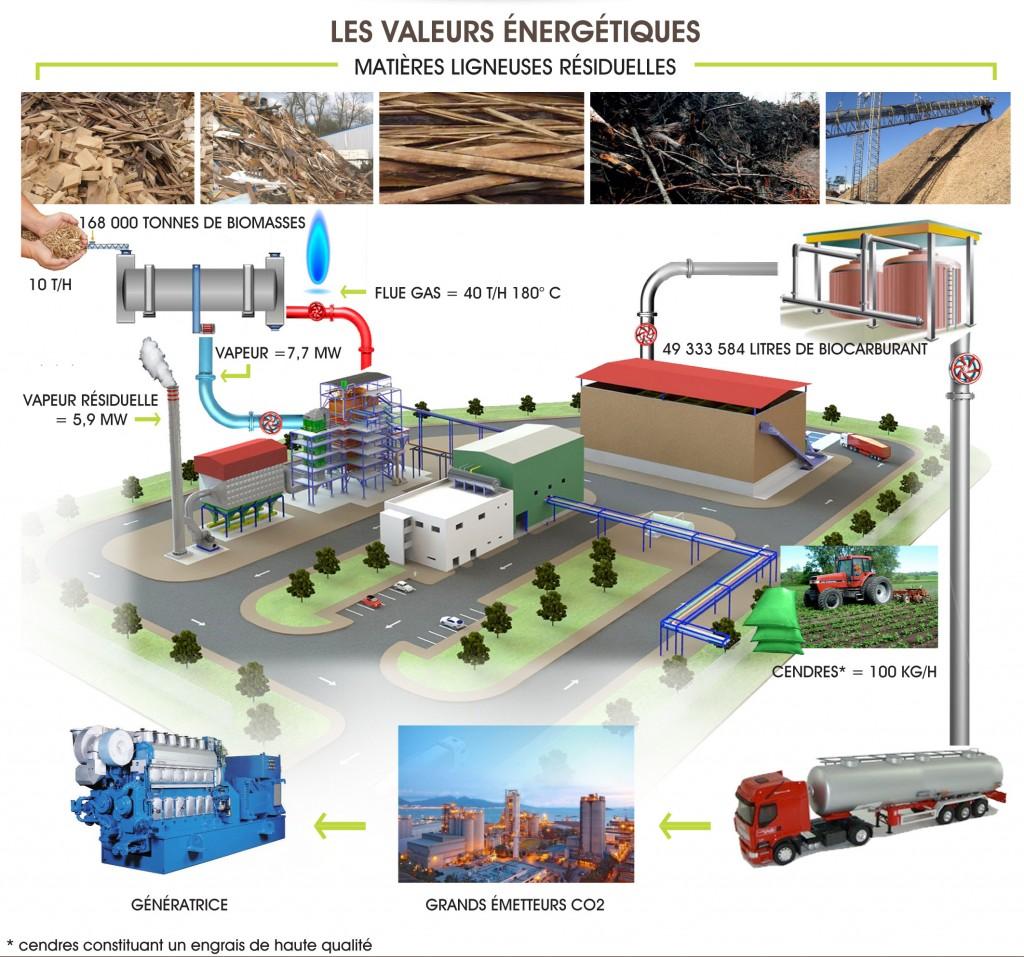 procedure-de-pyrolyse-pyrobiom-thetford-mines-quebec